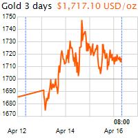 3 napos arany USD/Oz grafikon - 2020-04-16-08-00