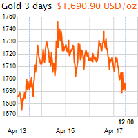 3 napos arany USD/Oz grafikon - 2020-04-17-12-00