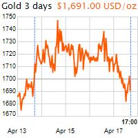 3 napos arany USD/Oz grafikon - 2020-04-17-17-00