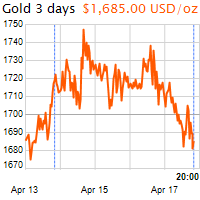 3 napos arany USD/Oz grafikon - 2020-04-17-20-00