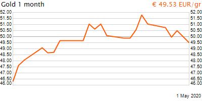 30 napos arany EUR/Kg grafikon - 2020-05-01-12-00