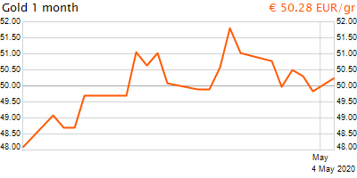 30 napos arany EUR/Kg grafikon - 2020-05-04-08-00