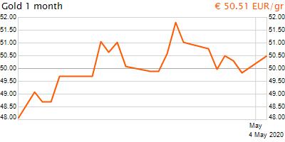30 napos arany EUR/Kg grafikon - 2020-05-04-11-00