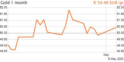 30 napos arany EUR/Kg grafikon - 2020-05-06-11-00