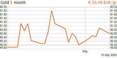 30 napos arany EUR/Kg grafikon - 2020-05-10-11-00
