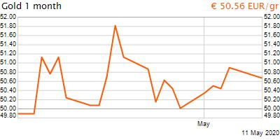 30 napos arany EUR/Kg grafikon - 2020-05-11-09-00