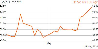 30 napos arany EUR/Kg grafikon - 2020-05-18-12-00
