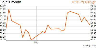 30 napos arany EUR/Kg grafikon - 2020-05-22-09-00