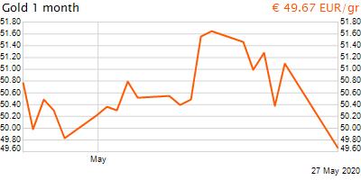 30 napos arany EUR/Kg grafikon - 2020-05-27-14-00