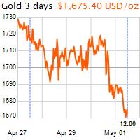 3 napos arany USD/Oz grafikon - 2020-05-01-12-00