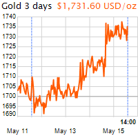 3 napos arany USD/Oz grafikon - 2020-05-15-14-00