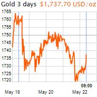 3 napos arany USD/Oz grafikon - 2020-05-22-09-00