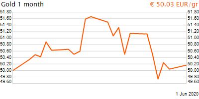 30 napos arany EUR/Kg grafikon - 2020-06-01-14-00