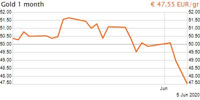 30 napos arany EUR/Kg grafikon - 2020-06-05-17-00