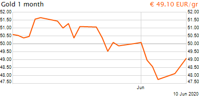 30 napos arany EUR/Kg grafikon - 2020-06-10-14-00