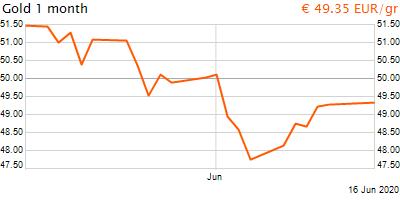 30 napos arany EUR/Kg grafikon - 2020-06-16-15-00