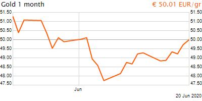 30 napos arany EUR/Kg grafikon - 2020-06-20-21-00