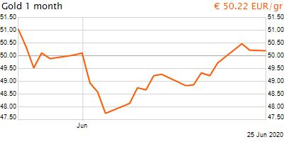 30 napos arany EUR/Kg grafikon - 2020-06-25-12-00