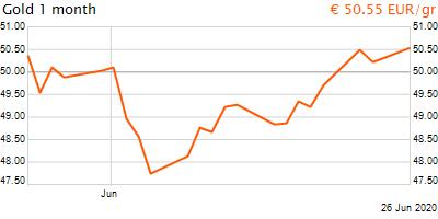 30 napos arany EUR/Kg grafikon - 2020-06-26-15-00