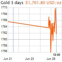 3 napos arany USD/Oz grafikon - 2020-06-25-12-00