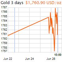 3 napos arany USD/Oz grafikon - 2020-06-26-15-00