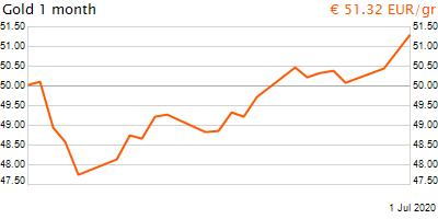 30 napos arany EUR/Kg grafikon - 2020-07-01-12-00