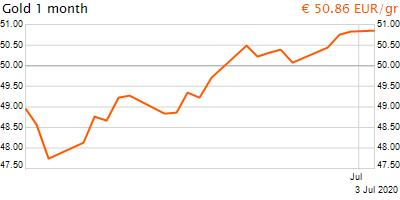 30 napos arany EUR/Kg grafikon - 2020-07-03-17-00