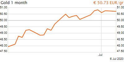 30 napos arany EUR/Kg grafikon - 2020-07-06-08-00