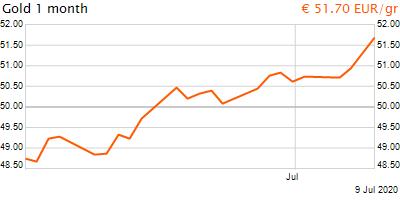 30 napos arany EUR/Kg grafikon - 2020-07-09-11-00
