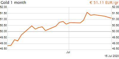 30 napos arany EUR/Kg grafikon - 2020-07-15-12-00