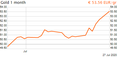 30 napos arany EUR/Kg grafikon - 2020-07-27-10-00