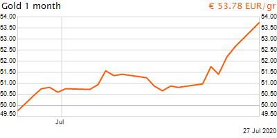 30 napos arany EUR/Kg grafikon - 2020-07-27-12-00