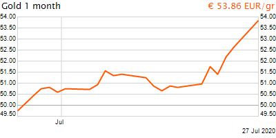 30 napos arany EUR/Kg grafikon - 2020-07-27-13-00