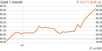 30 napos arany EUR/Kg grafikon - 2020-07-27-16-00