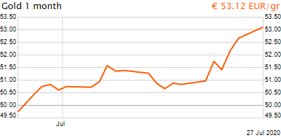 30 napos arany EUR/Kg grafikon - 2020-07-27-23-00