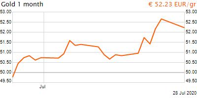 30 napos arany EUR/Kg grafikon - 2020-07-28-10-00