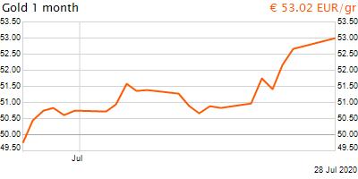 30 napos arany EUR/Kg grafikon - 2020-07-28-15-00