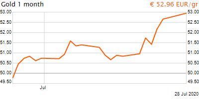 30 napos arany EUR/Kg grafikon - 2020-07-28-16-00
