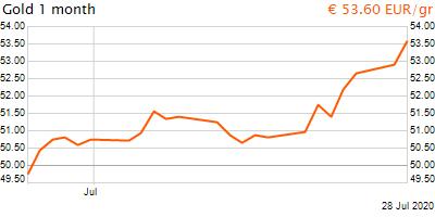 30 napos arany EUR/Kg grafikon - 2020-07-28-20-00