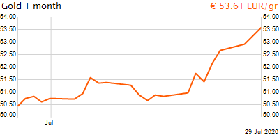 30 napos arany EUR/Kg grafikon - 2020-07-29-13-00