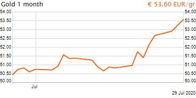 30 napos arany EUR/Kg grafikon - 2020-07-29-16-00