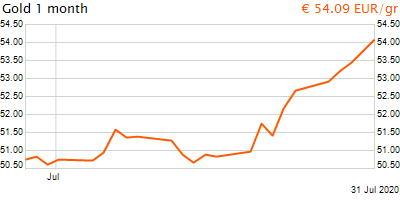 30 napos arany EUR/Kg grafikon - 2020-07-31-13-00