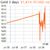 3 napos arany USD/Oz grafikon - 2020-07-09-11-00