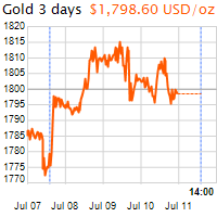 3 napos arany USD/Oz grafikon - 2020-07-11-14-00