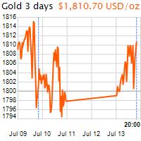 3 napos arany USD/Oz grafikon - 2020-07-13-20-00
