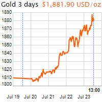3 napos arany USD/Oz grafikon - 2020-07-23-13-00
