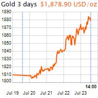 3 napos arany USD/Oz grafikon - 2020-07-23-14-00