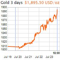 3 napos arany USD/Oz grafikon - 2020-07-23-18-00