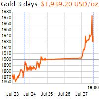 3 napos arany USD/Oz grafikon - 2020-07-27-16-00
