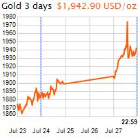 3 napos arany USD/Oz grafikon - 2020-07-27-23-00